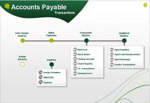 Sage 300 Accounts Payable visual process flow