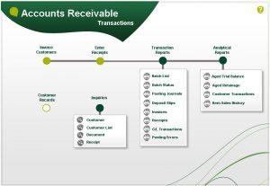 Sage 300 Accounts Receivable visual process flow