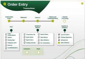 Sage 300 Order Entry visual process flow