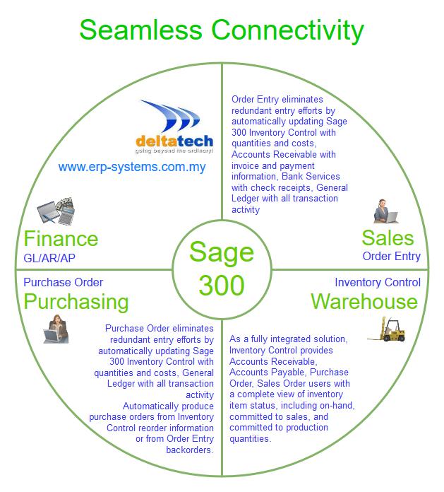 sage 300 seamless collboration