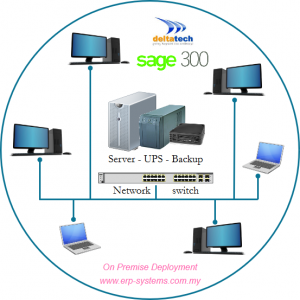 Sage 300 on premise deployment