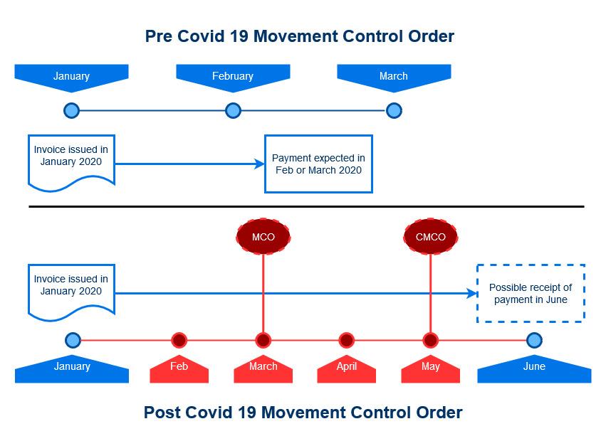 cash flow projection during covid crisis