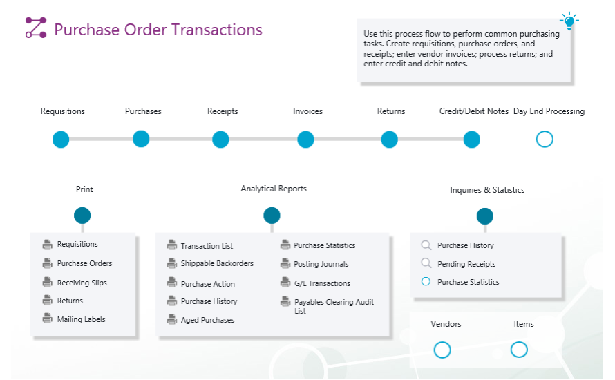 Sage 300 Purchase Order visual process flow